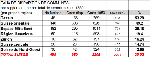 taux disparition communes par region